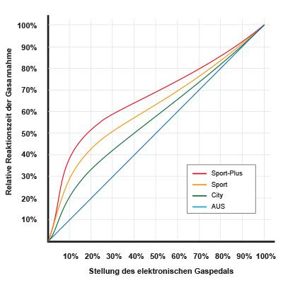 Pedalbox: Darstellung Funktion und Wirkung im Graph